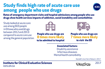 Study finds high rate of acute care use among people who use drugs