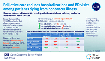 Palliative care reduces hospitalizations and ED visits among patients dying from  noncancer illness