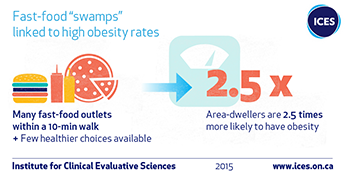 "Fast food ""swamps"" linked to high obesity rates infographic"