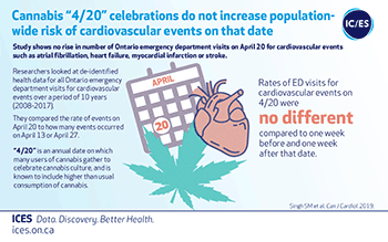 "Cannabis ""4/20"" celebrations do not increase population-wide risk of cardiovascular events on that date"