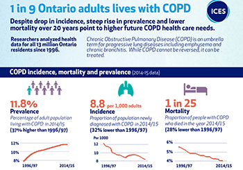 1 in 9 Ontario adults lives with COPD