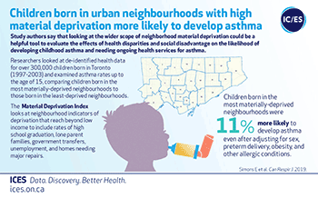 Children born in urban neighbourhoods with high material deprivation more likely to develop asthma
