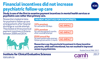 Financial incentives did not increase psychiatric follow-up care