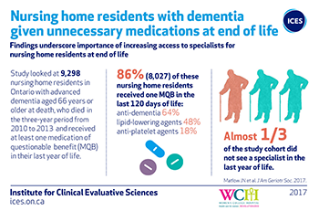 Nursing home residents with dementia given unnecessary medications at the end of life