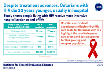 Despite treatment advances, Ontarians with HIV die 20 years younger, usually in hospital
