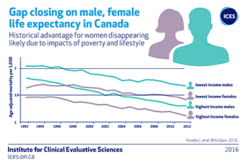 Gap closing on male, female life expectancy in Canada