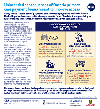 Unintended consequences of Ontario primary care payment bonus meant to improve access