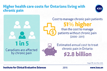 Higher health care costs for Ontarians living with chronic pain