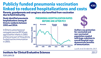 Publicly funded pneumonia vaccination linked to reduced hospitalization and costs