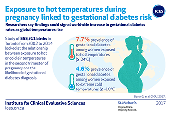 Exposure to hot temperatures during pregnancy linked to gestational diabetes risk