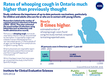 Rates of whooping cough in Ontario much higher than previously thought