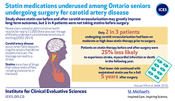 Statin medications underused among Ontario seniors undergoing surgery for carotid artery disease