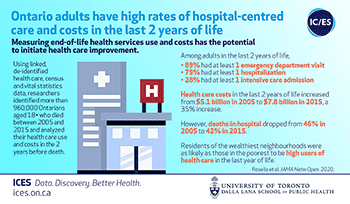 Ontario adults have high rates of hospital-centered care and costs in the last 2 years of life
