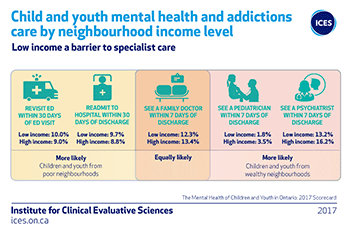 Child and youth mental health and addictions care by neighbourhood income level