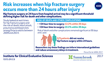 Risk increases when hip fracture surgery occurs more than 24 hours after surgery