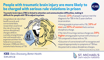 People with traumatic brain injury are more likely to be charged with serious rule violations in prison