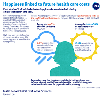 Happiness linked to future health care costs