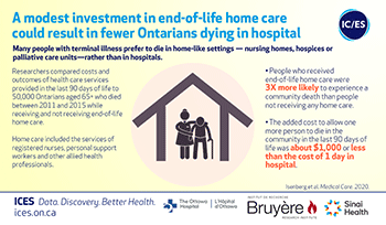A modest investment in end-of-life home care could result in fewer Ontarians dying in hospital