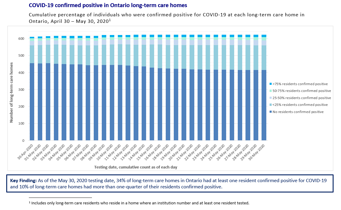 COVID-19 confirmed positives in Ontario Long-term care homes