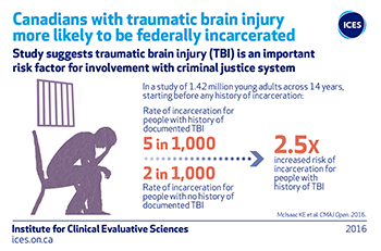 Canadians with traumatic brain injury more likely to be federally incarcerated