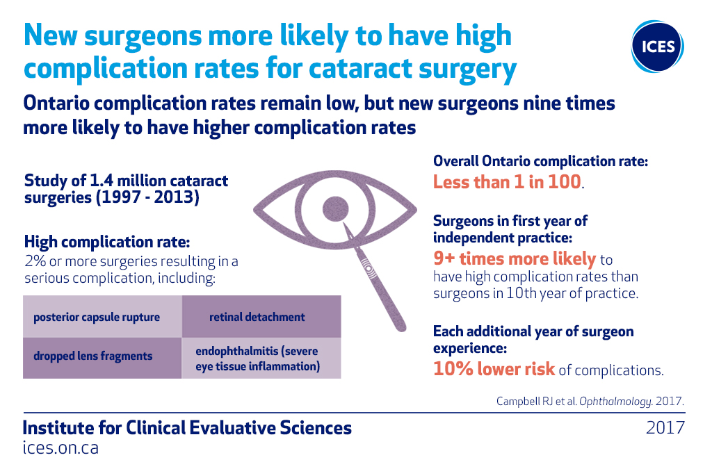 New Surgeons More Likely To Have High Complication Rates For