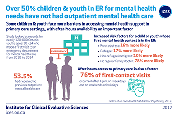Over 50% children & youth in ER for mental health needs have not had outpatient mental health care