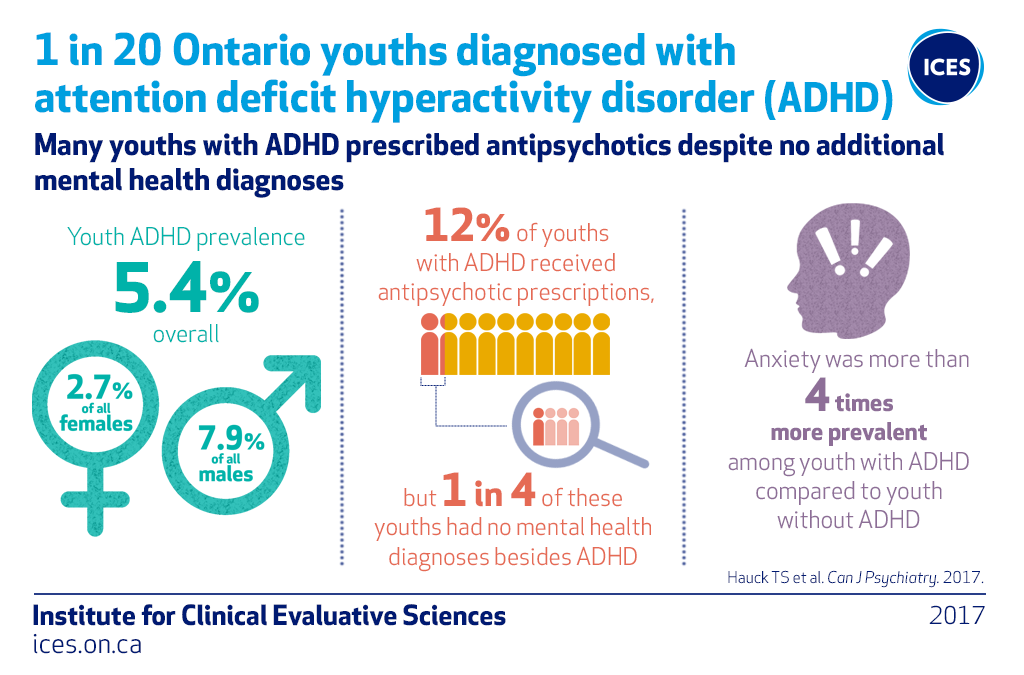 One in 20 Ontario youth diagnosed with ADHD, and many prescribed an