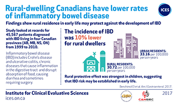 Rural-dwelling Canadians have lower rates of inflammatory bowel disease