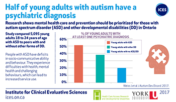 Half of young adults with autism have a psychiatric diagnosis