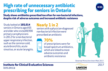 High rate of unnecessary antibiotic prescribing for seniors in Ontario