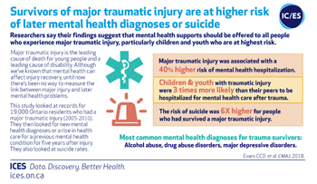 Survivors of major traumatic injury at higher risk of later mental health diagnoses or suicide