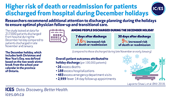 Higher risk of death or readmission for patients discharged from hospital during December holidays