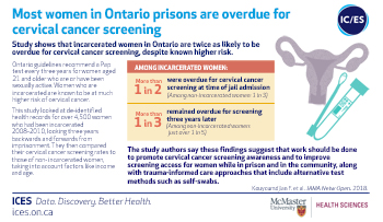 Most women in Ontario prisons are overdue for cervical cancer screening
