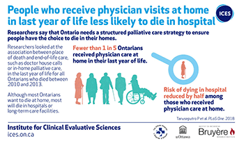 People who receive physician visits at home in last year of life less likely to die in hospital