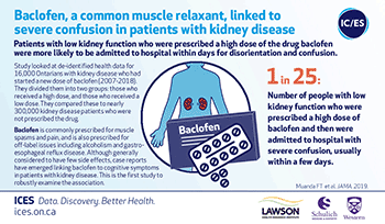 Baclofen, a common muscle relaxant, linked to severe confusion in patients with kidney disease