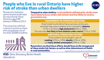 People who live in rural Ontario have higher risk of stroke than urban dwellers