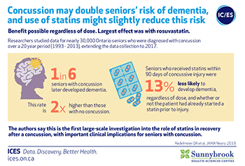 Concussion may double seniors' risk of dementia, and use of statins might slightly reduce this risk