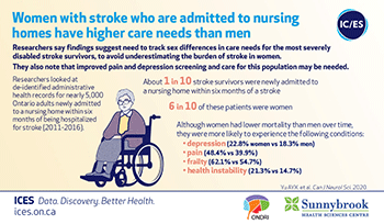 Women with stroke who are admitted to nursing homes have higher care needs than men